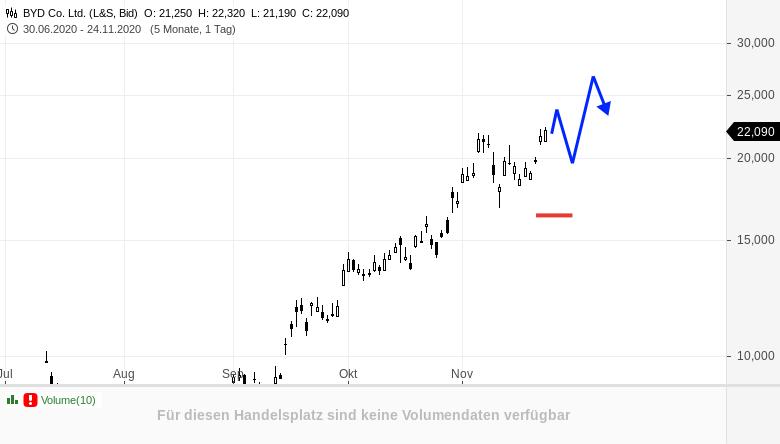 BYD-BP-und-GIVAUDAN-im-heutigen-Aktientriple-Rene-Berteit-GodmodeTrader.de-1