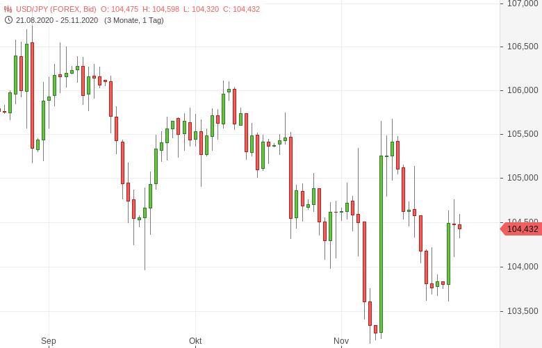 USD-JPY-Verbraucherpreise-unverändert-Chartanalyse-Tomke-Hansmann-GodmodeTrader.de-1