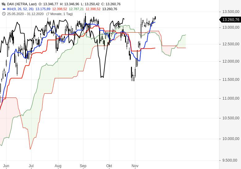 Aktienindizes-wieder-im-Aufwärtstrend-Chartanalyse-Oliver-Baron-GodmodeTrader.de-1