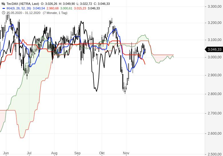 Aktienindizes-wieder-im-Aufwärtstrend-Chartanalyse-Oliver-Baron-GodmodeTrader.de-2