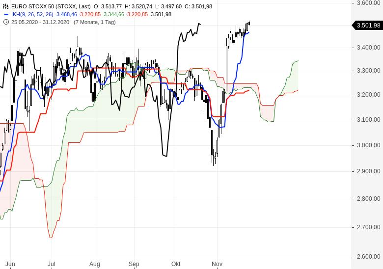 Aktienindizes-wieder-im-Aufwärtstrend-Chartanalyse-Oliver-Baron-GodmodeTrader.de-3