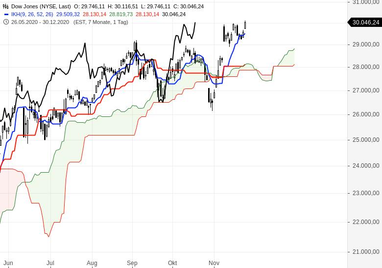 Aktienindizes-wieder-im-Aufwärtstrend-Chartanalyse-Oliver-Baron-GodmodeTrader.de-4
