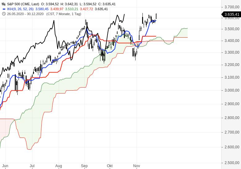 Aktienindizes-wieder-im-Aufwärtstrend-Chartanalyse-Oliver-Baron-GodmodeTrader.de-5