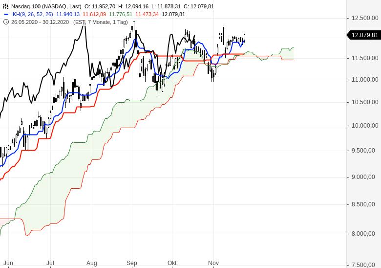 Aktienindizes-wieder-im-Aufwärtstrend-Chartanalyse-Oliver-Baron-GodmodeTrader.de-6