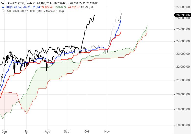 Aktienindizes-wieder-im-Aufwärtstrend-Chartanalyse-Oliver-Baron-GodmodeTrader.de-7