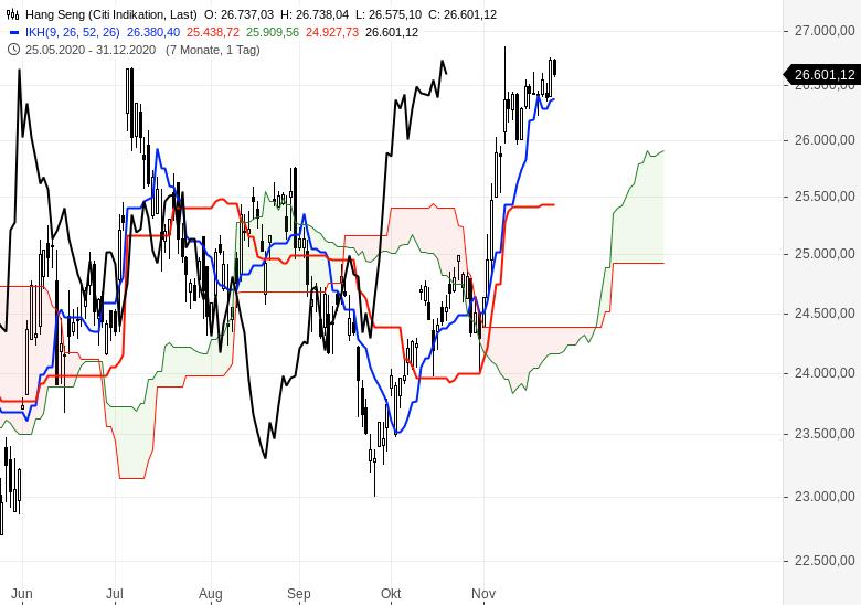Aktienindizes-wieder-im-Aufwärtstrend-Chartanalyse-Oliver-Baron-GodmodeTrader.de-8