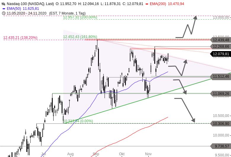NASDAQ-100-Vor-dem-Allzeithoch-warten-dicke-Bretter-Chartanalyse-Thomas-May-GodmodeTrader.de-1