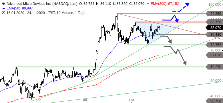 AMD-Kommt-es-nochmal-wie-im-Juli-Korrektur-Chartanalyse-Thomas-May-GodmodeTrader.de-1
