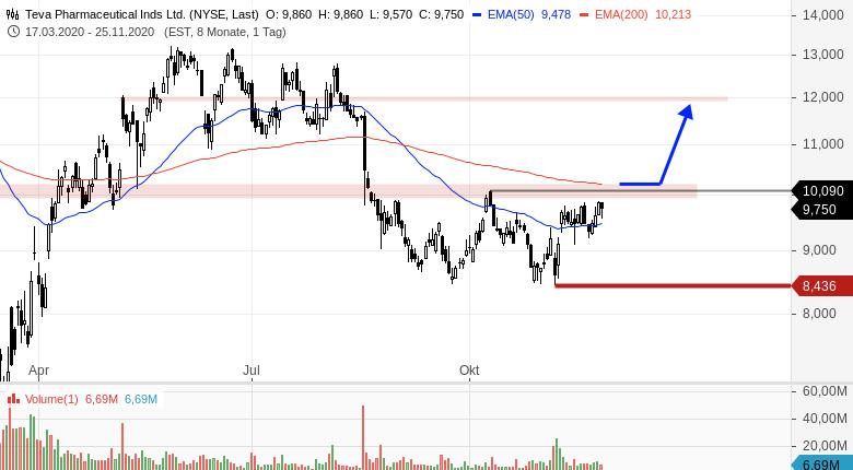TEVA-Aussichtsreiche-Buy-Trigger-Marke-Chartanalyse-Bernd-Senkowski-GodmodeTrader.de-1