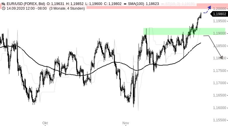 EUR-USD-WOCHENAUSBLICK-1-20er-Marke-im-Fokus-Chartanalyse-Henry-Philippson-GodmodeTrader.de-1