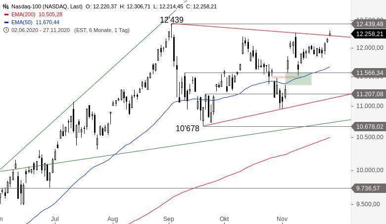 NASDAQ-100-Das-könnte-etwas-werden-Chartanalyse-Alexander-Paulus-GodmodeTrader.de-1