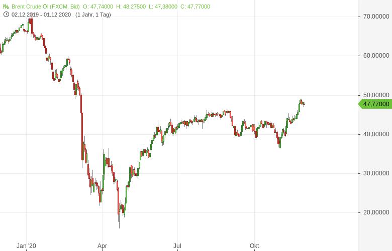 OPEC-Der-Showdown-ist-vertagt-Bernd-Lammert-GodmodeTrader.de-1