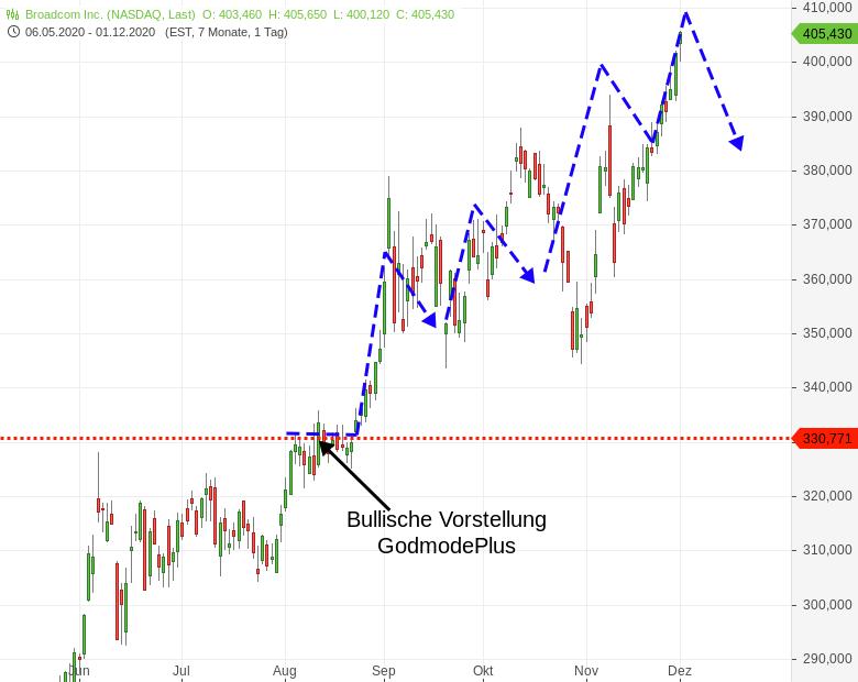 Der-zukünftige-Aktienkursverlauf-lässt-berechnen-Chartanalyse-Harald-Weygand-GodmodeTrader.de-1