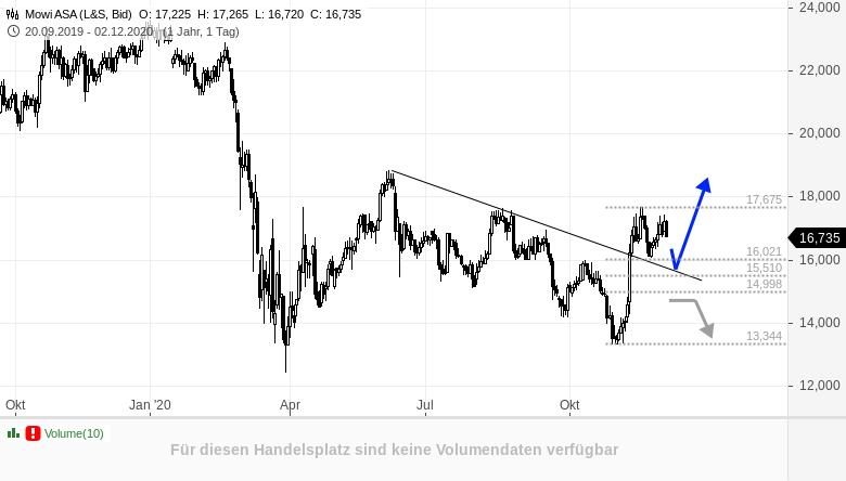 MOWI-VALE-INTERACTIVE-BROKERS-im-Chartcheck-Rene-Berteit-GodmodeTrader.de-1