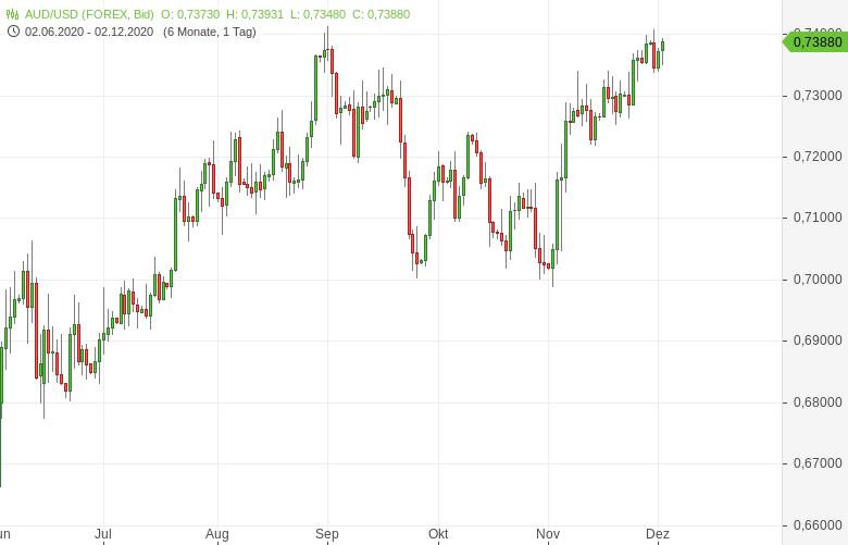 Australien-lässt-Rezession-hinter-sich-Bernd-Lammert-GodmodeTrader.de-1