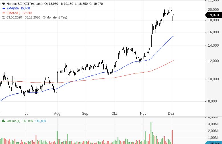 Momentum-Raketen-Diese-Aktien-steigen-stark-Kommentar-Oliver-Baron-GodmodeTrader.de-8