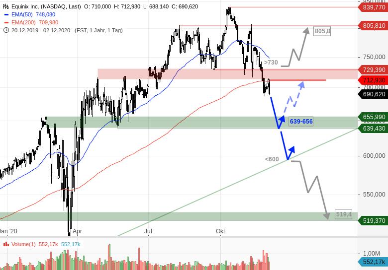 S&P 500 Aktie