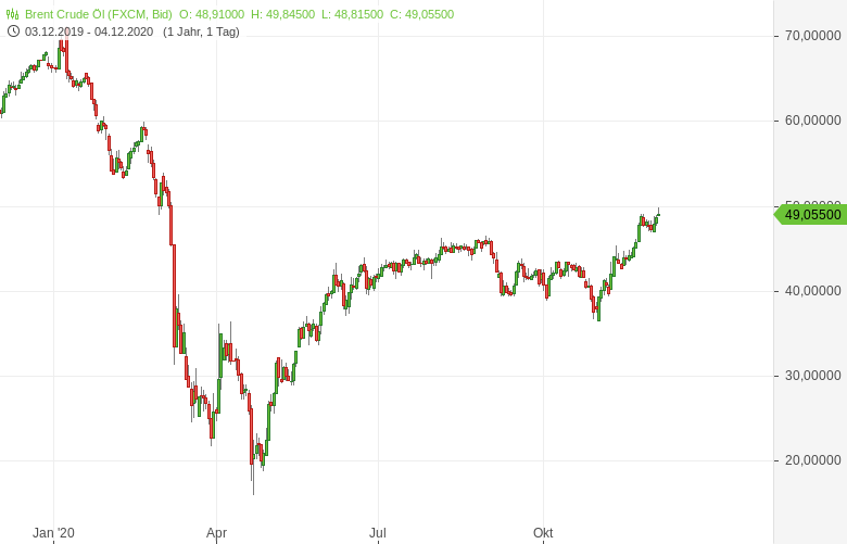 OPEC-Einigung-Positives-Signal-für-den-Ölpreis-Bernd-Lammert-GodmodeTrader.de-1