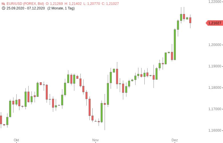 FX-Mittagsbericht-US-Dollar-erholt-sich-von-Zweieinhalbjahrestief-Tomke-Hansmann-GodmodeTrader.de-1