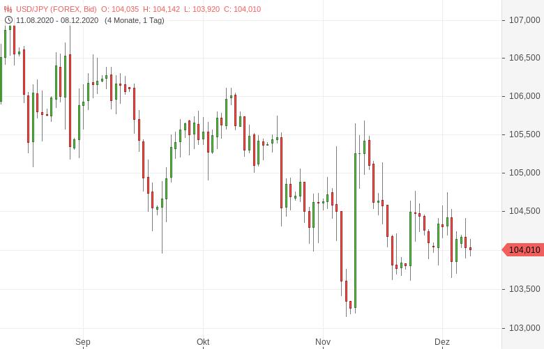 USD-JPY-Japanische-Wirtschaft-wächst-wieder-Chartanalyse-Tomke-Hansmann-GodmodeTrader.de-1