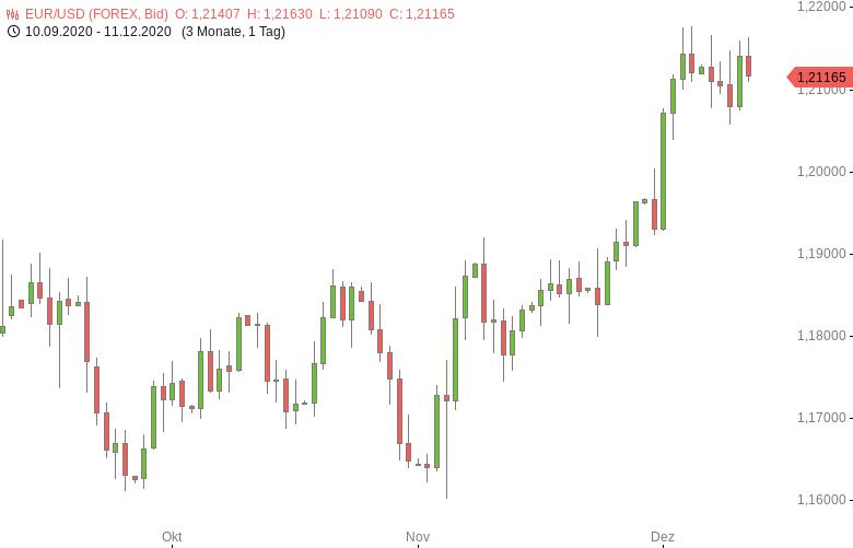 FX-Mittagsbericht-US-Dollar-weiter-nahe-Zweieinhalbjahrestief-Tomke-Hansmann-GodmodeTrader.de-1