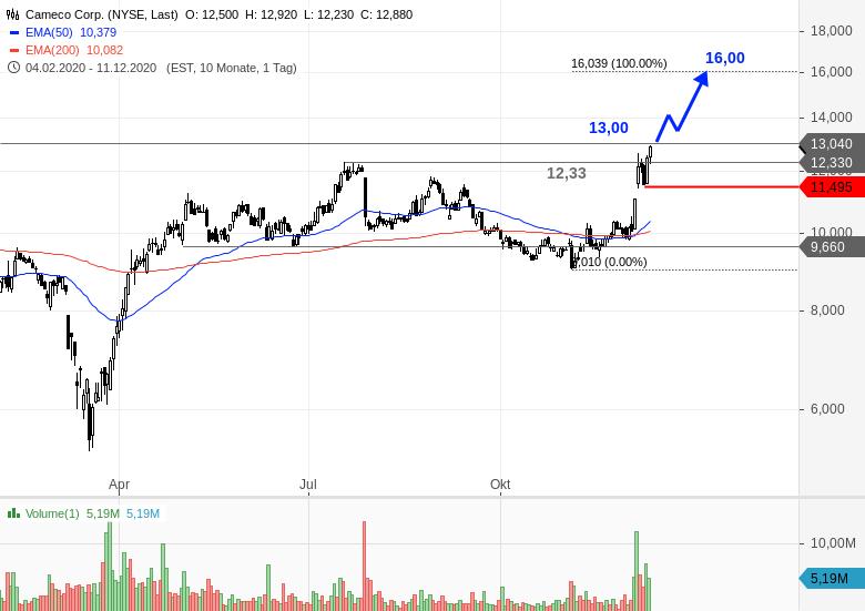 CAMECO-Der-Chart-strahlt-wieder-Chartanalyse-Bastian-Galuschka-GodmodeTrader.de-2