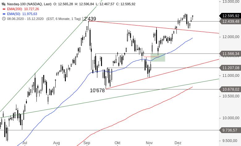 NASDAQ-100-Kaufwelle-nähert-sich-Allzeithoch-Chartanalyse-Alexander-Paulus-GodmodeTrader.de-1