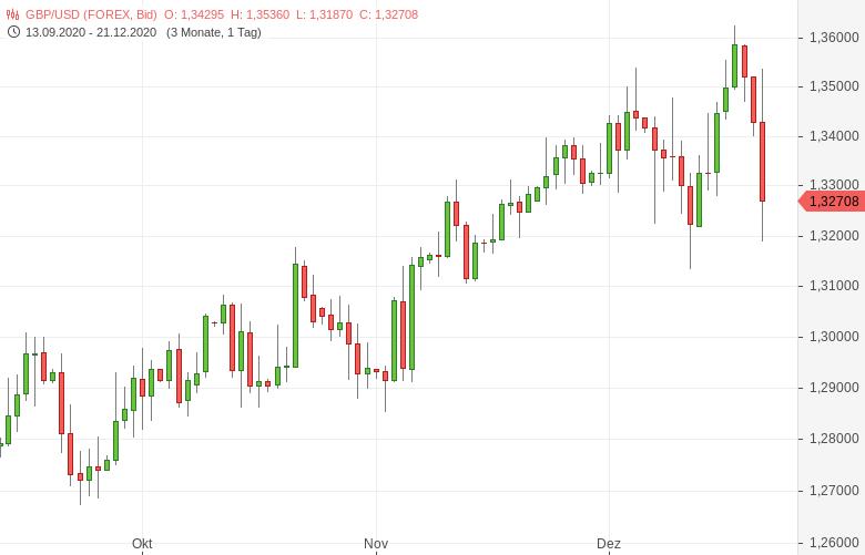 GBP-USD-Pfund-kommt-unter-die-Räder-Chartanalyse-Tomke-Hansmann-GodmodeTrader.de-1
