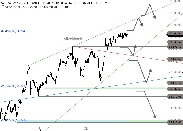 MAYDAY-Land-unter-in-2021-Der-kleine-Jahresausblick-für-DAX-Dow-Jones-und-NASDAQ-Chartanalyse-Thomas-May-GodmodeTrader.de-2