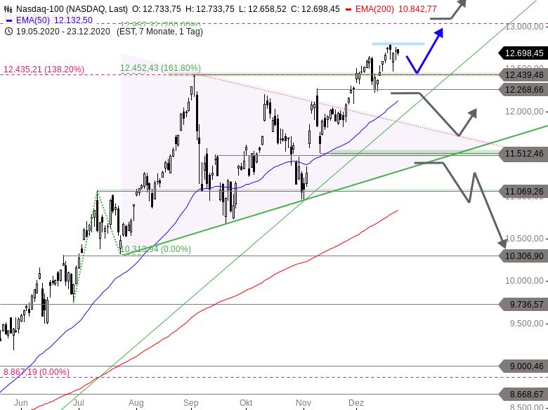 MAYDAY-Land-unter-in-2021-Der-kleine-Jahresausblick-für-DAX-Dow-Jones-und-NASDAQ-Chartanalyse-Thomas-May-GodmodeTrader.de-3