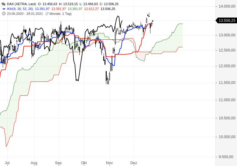 Aktienmärkte-weiter-im-Aufwärtstrend-Chartanalyse-Oliver-Baron-GodmodeTrader.de-1