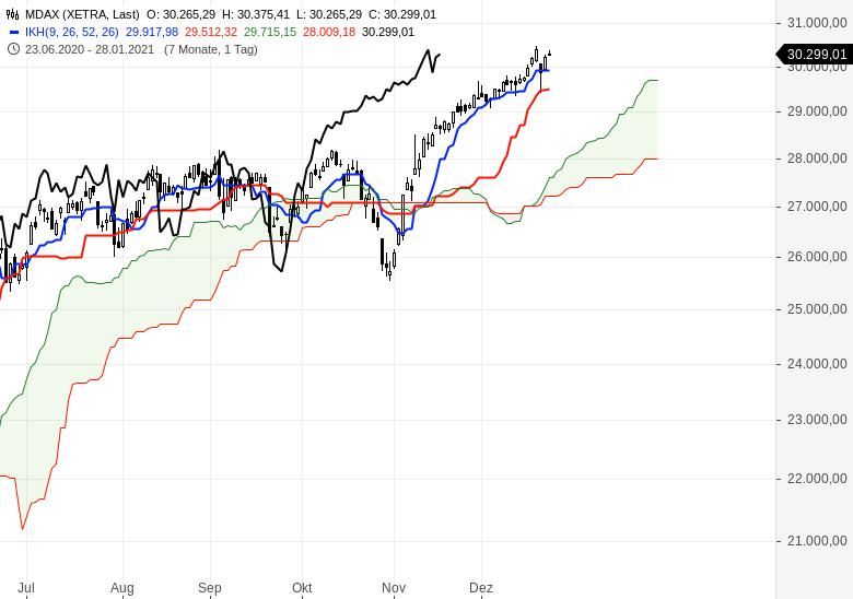 Aktienmärkte-weiter-im-Aufwärtstrend-Chartanalyse-Oliver-Baron-GodmodeTrader.de-2