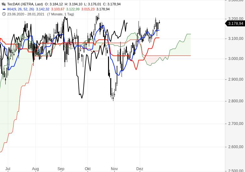 Aktienmärkte-weiter-im-Aufwärtstrend-Chartanalyse-Oliver-Baron-GodmodeTrader.de-3