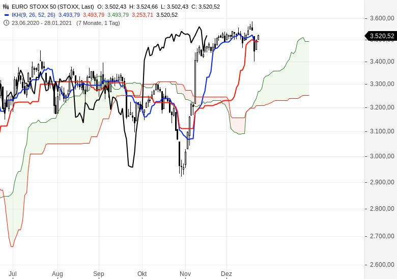 Aktienmärkte-weiter-im-Aufwärtstrend-Chartanalyse-Oliver-Baron-GodmodeTrader.de-4