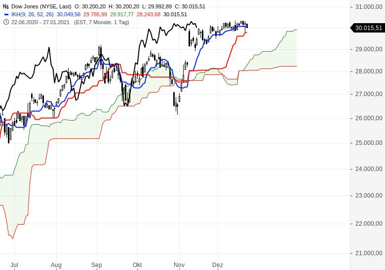 Aktienmärkte-weiter-im-Aufwärtstrend-Chartanalyse-Oliver-Baron-GodmodeTrader.de-5