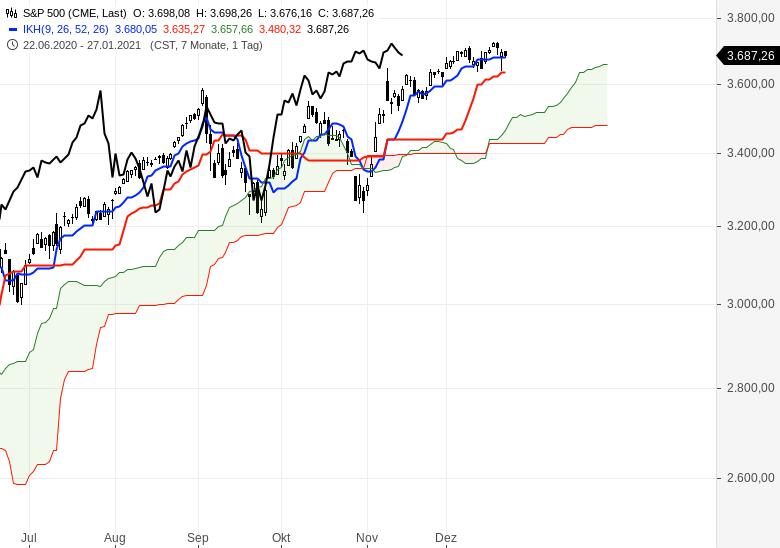 Aktienmärkte-weiter-im-Aufwärtstrend-Chartanalyse-Oliver-Baron-GodmodeTrader.de-6