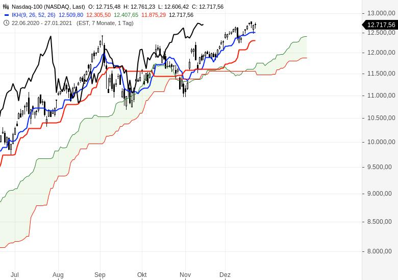 Aktienmärkte-weiter-im-Aufwärtstrend-Chartanalyse-Oliver-Baron-GodmodeTrader.de-7