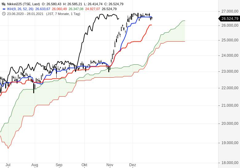 Aktienmärkte-weiter-im-Aufwärtstrend-Chartanalyse-Oliver-Baron-GodmodeTrader.de-8