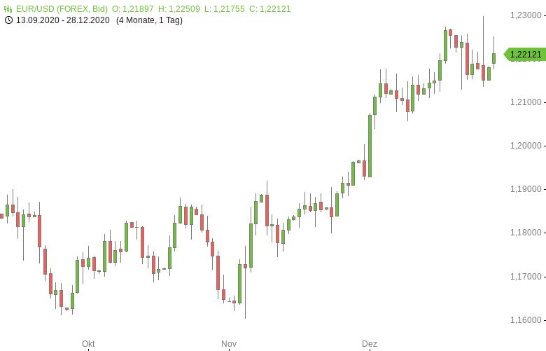 EUR-USD-Fester-Start-in-die-neue-Woche-Chartanalyse-Tomke-Hansmann-GodmodeTrader.de-1