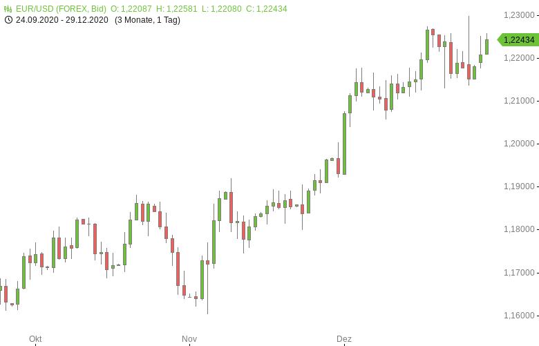 FX-Mittagsbericht-US-Dollar-nahe-Zweieinhalbjahrestief-Tomke-Hansmann-GodmodeTrader.de-1