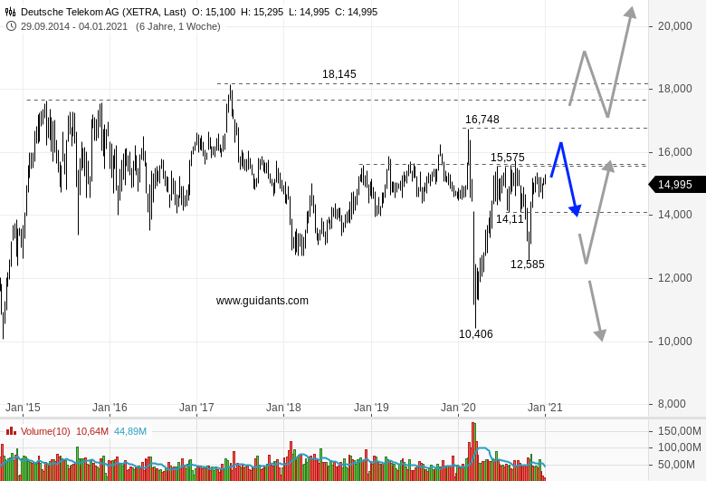 DEUTSCHE-TELEKOM-Investoren-werden-nicht-glücklich-werden-Chartanalyse-Rene-Berteit-GodmodeTrader.de-1
