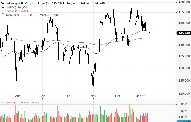 Ist-die-Volkswagen-Aktie-jetzt-besser-als-Tesla-Chartanalyse-Oliver-Baron-GodmodeTrader.de-1