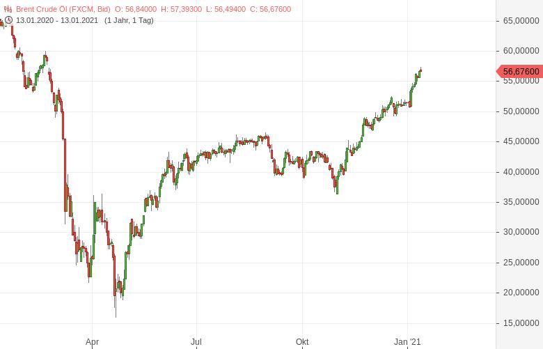 Ölpreise-steigen-auf-11-Monathochs-Bernd-Lammert-GodmodeTrader.de-2