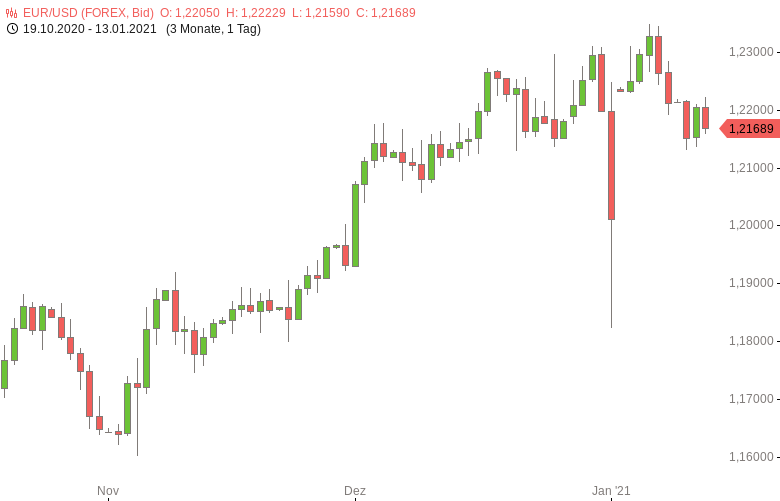 FX-Mittagsbericht-US-Dollar-wieder-im-Aufwind-Tomke-Hansmann-GodmodeTrader.de-1