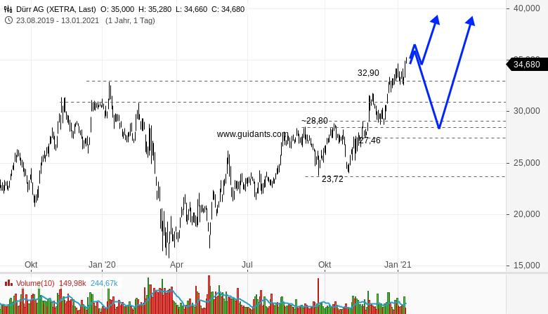 Einstieg-mitten-in-diese-starken-Trends-Rene-Berteit-GodmodeTrader.de-1