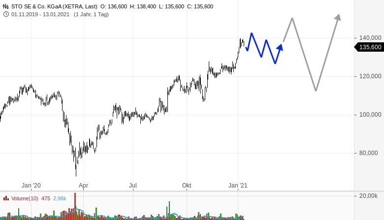 Einstieg-mitten-in-diese-starken-Trends-Rene-Berteit-GodmodeTrader.de-3