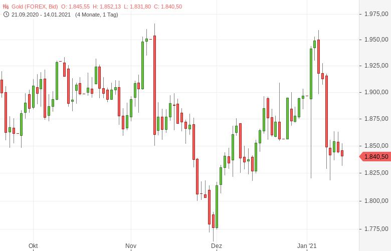 Gold-Schwächer-dank-hoher-US-Anleihenrenditen-Tomke-Hansmann-GodmodeTrader.de-1