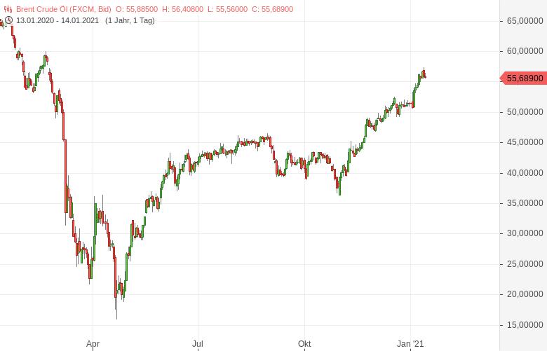 Goldman-Sachs-hebt-Ölpeisprognose-deutlich-an-Bernd-Lammert-GodmodeTrader.de-1