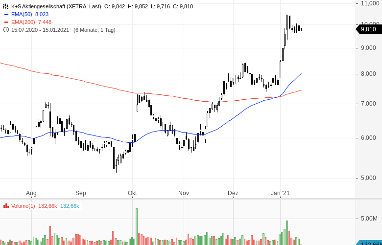 Momentum-Raketen-Diese-Aktien-steigen-stark-Chartanalyse-Oliver-Baron-GodmodeTrader.de-6