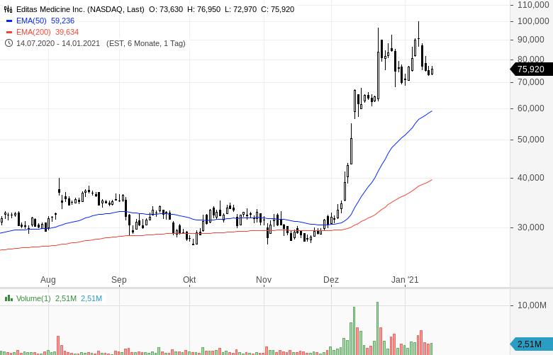 Momentum-Raketen-Diese-Aktien-steigen-stark-Chartanalyse-Oliver-Baron-GodmodeTrader.de-8
